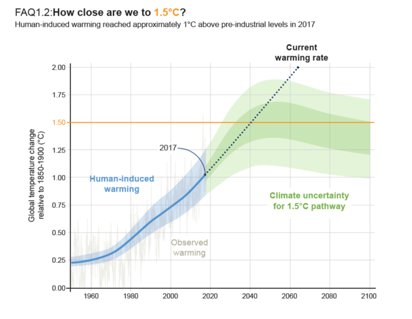 Climate change will shrink these economiesfastest