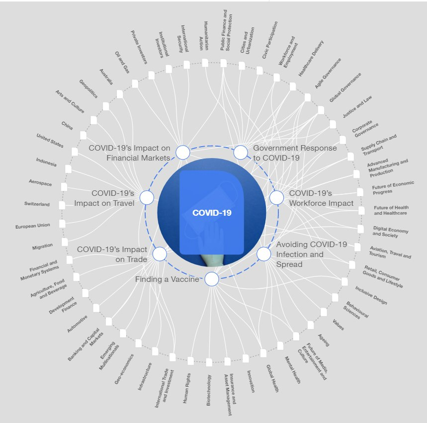 World Economic Forum Wheel of Evil